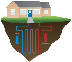 Ground Heat Pumps