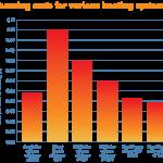 Heat Pump Costs