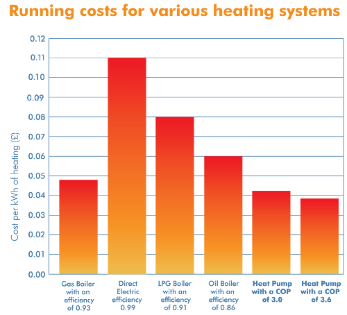 Heat Pump Costs